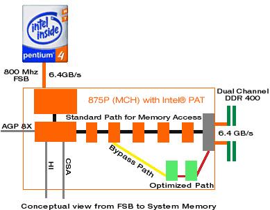 Intel canterwood i875p