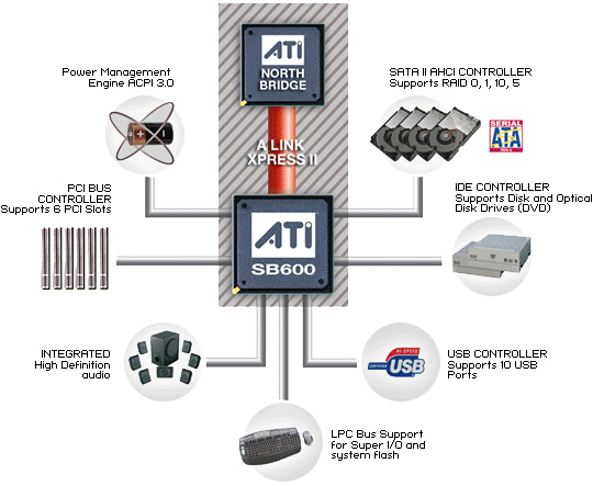 Ati Sb 600 High Definition Audio Controller