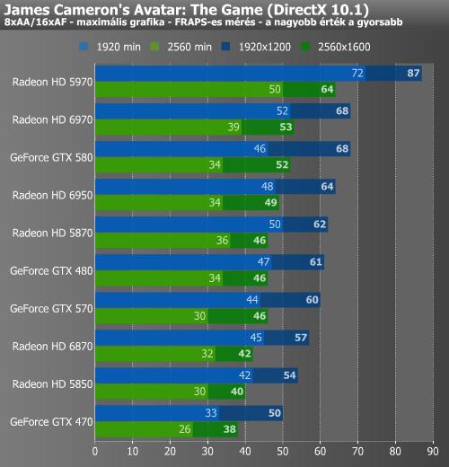 Avatar 2 Road: Furcsa Generációváltás AMD-módra