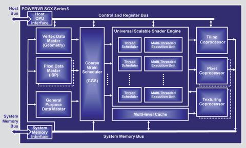 A PowerVR SGX 5-ös szériájának sematikus felépítése