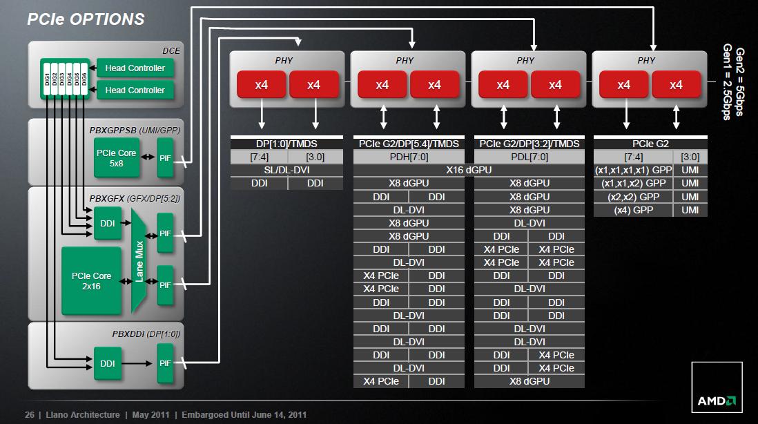 A Nagy AMD Llano APU Megateszt