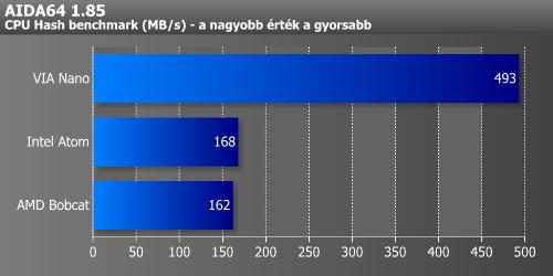 A Nano hardveres támogatása itt is szépen kijön. A VIA-t az Intel és az AMD  közel azonos eredménnyel követi. cfb1f31443