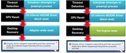 A TDR működése a WDDM 1.1-ben és a WDDM 1.2-ben