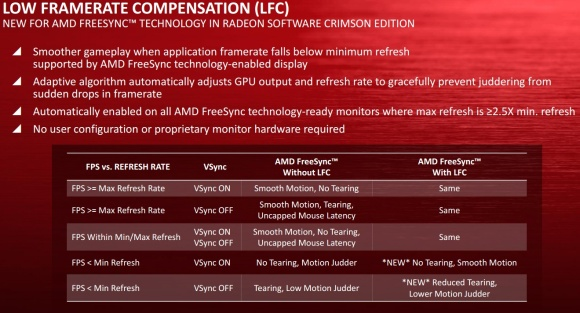 FreeSync LFC (Low Framerate Compensation)