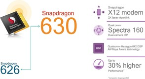 Qualcomm Snapdragon 630 és 660