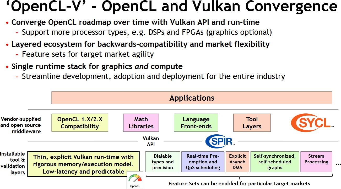 Összevonná az OpenCL és a Vulkan API-t a Khronos Group - PROHARDVER