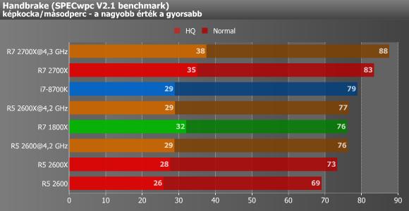 AMD Ryzen – a második menet - PROHARDVER! Processzor teszt