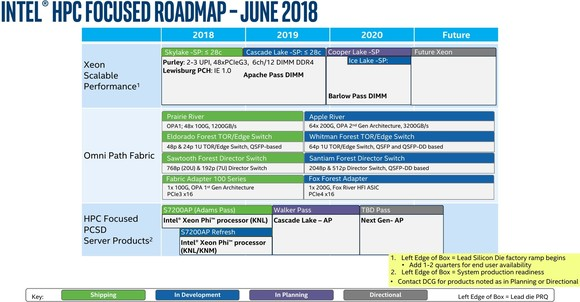 A leaked roadmap reports on Intel's server market plans
