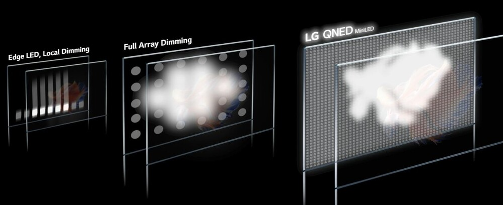 LG Mini LED technology