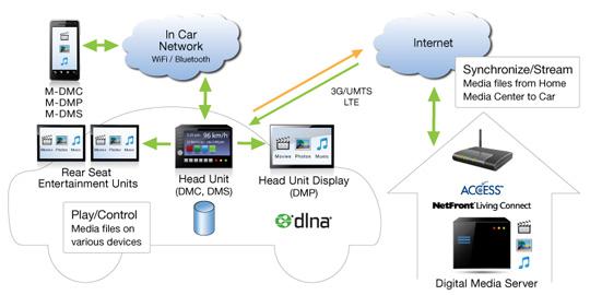 DLNA kihasználása autóban - forrás: ACCESS CO.