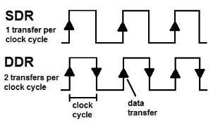 Egy egyszerű ábra az SDR és DDR memóriák közti lényeges különbség szeléltetésére