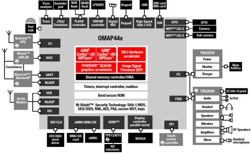 Tesax Instruments OMAP 44xx SoC felépítésének blokk diagrammja [+]