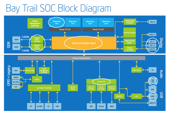 Intel Bay Trail platform blokk diagramja