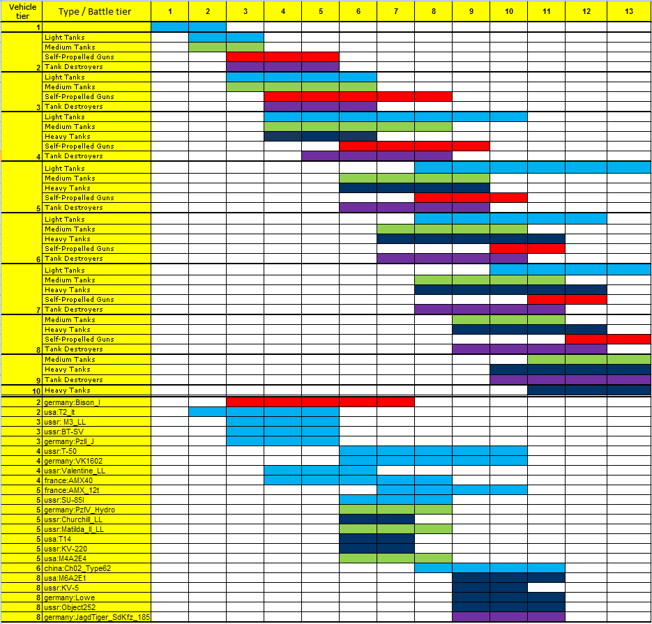 Matchmaking chart world of tanks