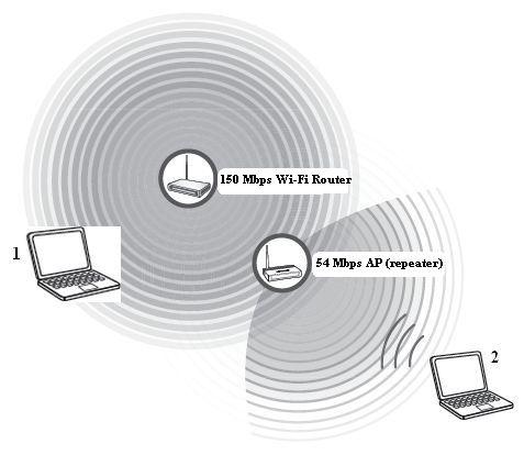 wifi jelerősítő házilag