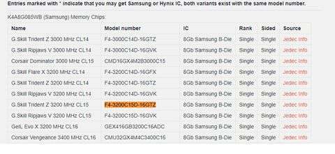 Samsung B Die Vs Hynix