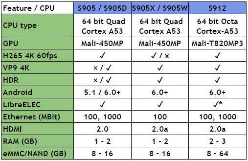Amlogic S905, S912 processzoros készülékek - PROHARDVER! Összefoglaló