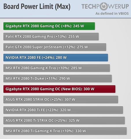 NVIDIA GeForce RTX 2080 (TU104) - PROHARDVER! Hozzászólások